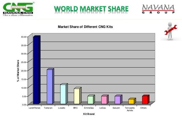 WORLD MARKET SHARE 0.00 5.00 10.00 15.00 20.00 25.00 30.00 35.00 40.00 %ofMarketShare Landi Renzo Tartarani Lovatto BRC Em...