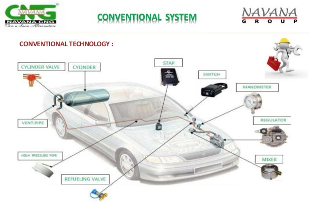 CONVENTIONAL SYSTEM CONVENTIONAL TECHNOLOGY :