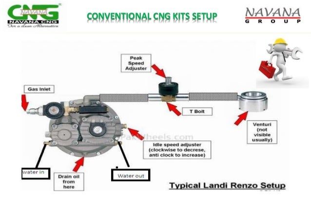 navana cng ltd  u0026 cng conversion technology