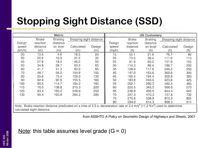 21 CEE320 Winter2006 Stopping Sight Distance