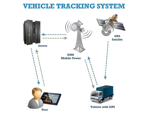 Vehicle Tracking System Gps Fleet Tracking System Spec