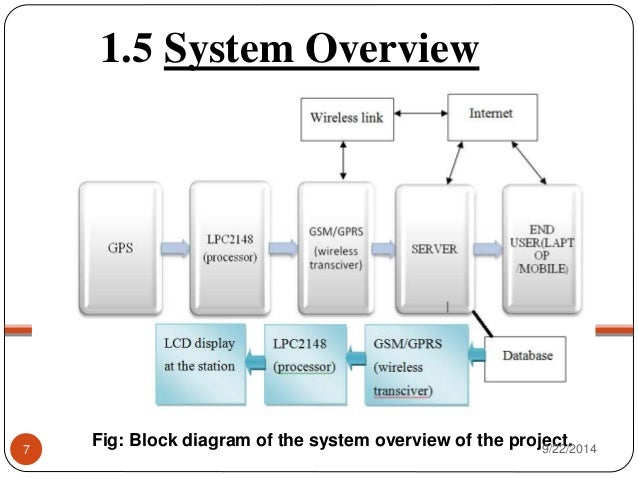 Design and Implementation of Vehicle Tracking System Using
