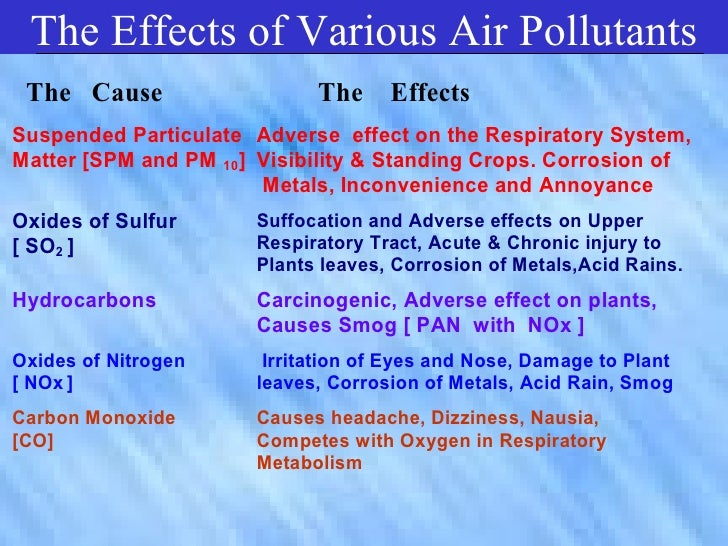 effect of vehicular pollution in environment One of the more obvious consequences of a rapidly growing vehicle fleet is its effect on the environment, particularly in cities the air such a finding can have important implications for the potential acute health effects arising from exposure to these pollutants and for the chronic health effects on those people who spend a.