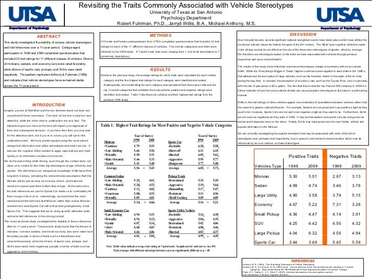 Revisiting the Traits Commonly Associated with Vehicle Stereotypes University of Texas at San Antonio Psychology Departmen...