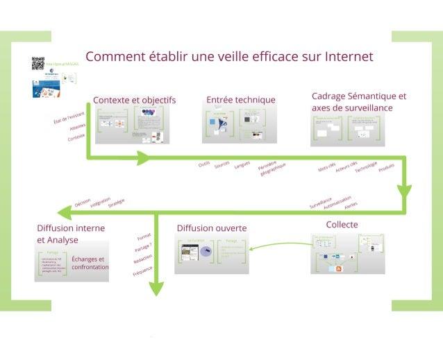 qfi Comment établir une veille efficace sur Internet  ' Contexte et objectifs Entree technique Cadrage Semannque et — axes ...
