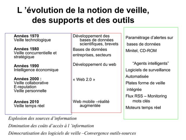 L'évolutiondelanotiondeveille, dessupportsetdesoutils Années1970 Veille technologique Années1980 Veille concur...