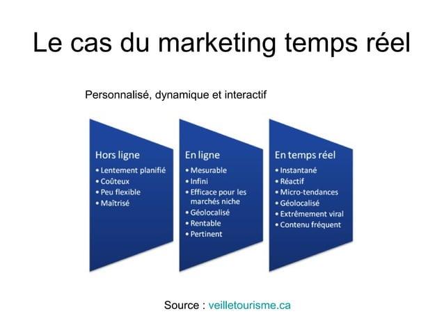 Le cas du marketing temps réel Source : veilletourisme.ca Personnalisé, dynamique et interactif
