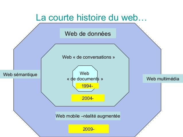 La courte histoire du web… Web « de documents » Web « de conversations » 2004- Web de données 2009- Web sémantique Web mul...