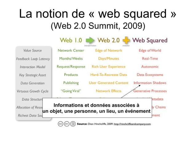 Lanotionde«websquared» (Web2.0Summit,2009) Informations et données associées à un objet, une personne, un lieu, u...