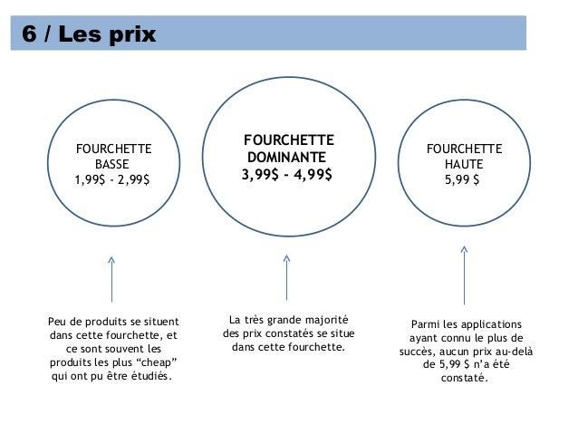 6 / Les prix FOURCHETTE DOMINANTE 3,99$ - 4,99$ FOURCHETTE BASSE 1,99$ - 2,99$ FOURCHETTE HAUTE 5,99 $ Parmi les applicati...
