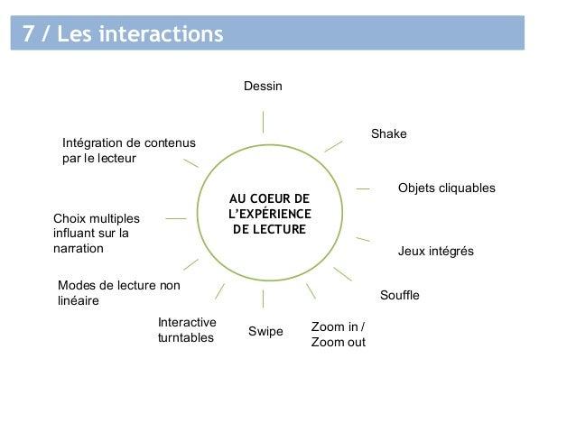 7 / Les interactions AU COEUR DE L'EXPÉRIENCE DE LECTURE Shake Objets cliquables Jeux intégrés Souffle Swipe Modes de lect...