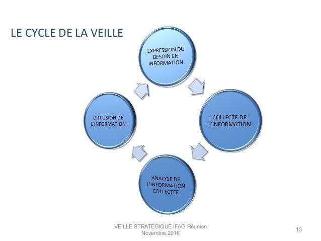 LE  CYCLE  DE  LA  VEILLE   VEILLE STRATÉGIQUE IFAG Réunion Novembre 2016 13