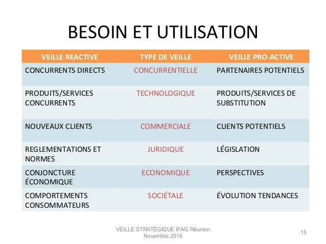 BESOIN  ET  UTILISATION   VEILLE STRATÉGIQUE IFAG Réunion Novembre 2016 15 VEILLE  REACTIVE   TYPE  DE  VEIL...