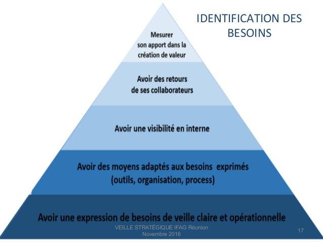 IDENTIFICATION  DES   BESOINS   VEILLE STRATÉGIQUE IFAG Réunion Novembre 2016 17
