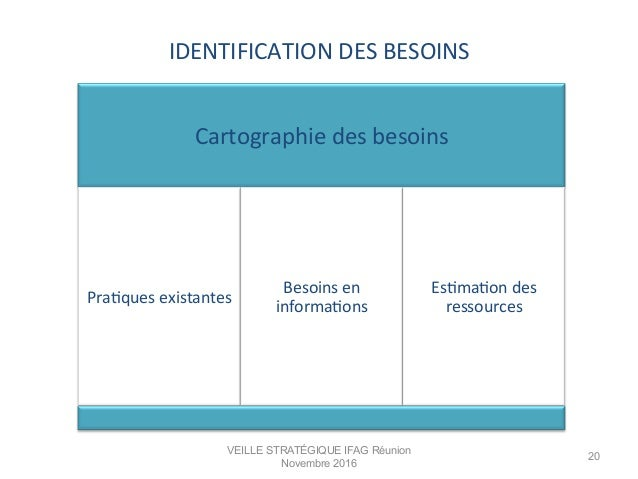IDENTIFICATION  DES  BESOINS   Cartographie  des  besoins   PraMques  existantes   Besoins  en   infor...
