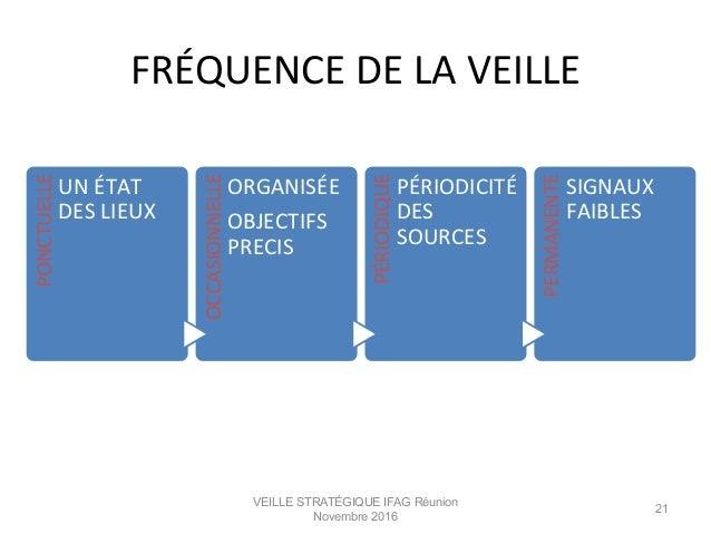 FRÉQUENCE  DE  LA  VEILLE   VEILLE STRATÉGIQUE IFAG Réunion Novembre 2016 21 PONCTUELLE   UN  ÉTAT   DES  ...