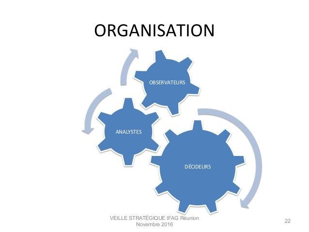 ORGANISATION   VEILLE STRATÉGIQUE IFAG Réunion Novembre 2016 22 DÉCIDEURS   ANALYSTES   OBSERVATEURS