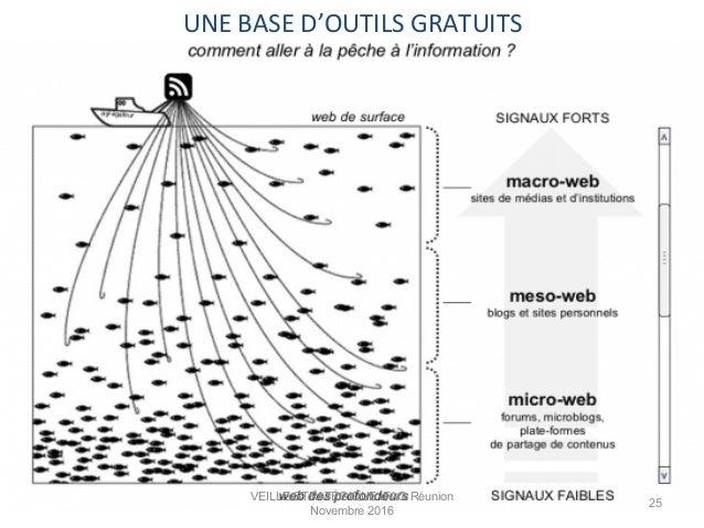 UNE  BASE  D'OUTILS  GRATUITS   VEILLE STRATÉGIQUE IFAG Réunion Novembre 2016 25