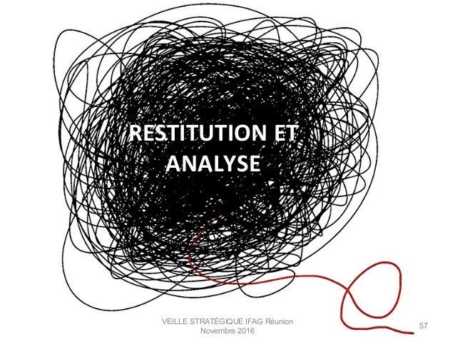 RESTITUTION  ET   ANALYSE   VEILLE STRATÉGIQUE IFAG Réunion Novembre 2016 57