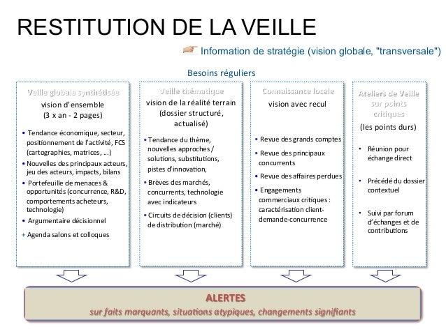 """Information de stratégie (vision globale, """"transversale"""")   ALERTES     sur  faits  marquants,  situa-ons  ..."""