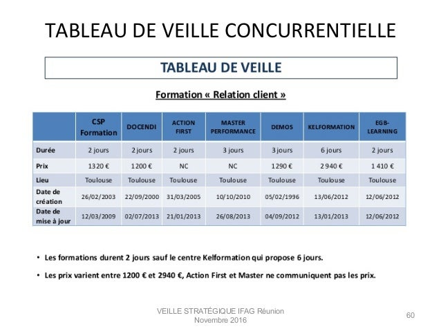VEILLE STRATÉGIQUE IFAG Réunion Novembre 2016 60 TABLEAU  DE  VEILLE  CONCURRENTIELLE