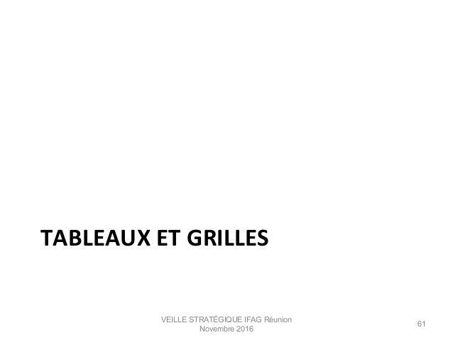 TABLEAUX  ET  GRILLES   VEILLE STRATÉGIQUE IFAG Réunion Novembre 2016 61