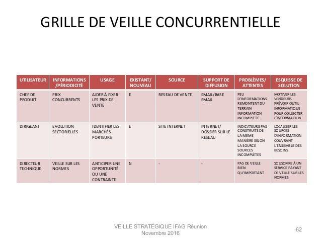 VEILLE STRATÉGIQUE IFAG Réunion Novembre 2016 62 UTILISATEUR   INFORMATIONS /PÉRIODICITÉ   USAGE   EXISTANT/ NOUVEAU...