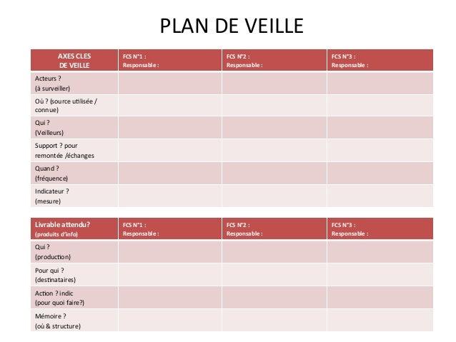 AXES  CLES   DE  VEILLE   FCS  N°1  :     Responsable  :   FCS  N°2  :   Responsable  :   FC...