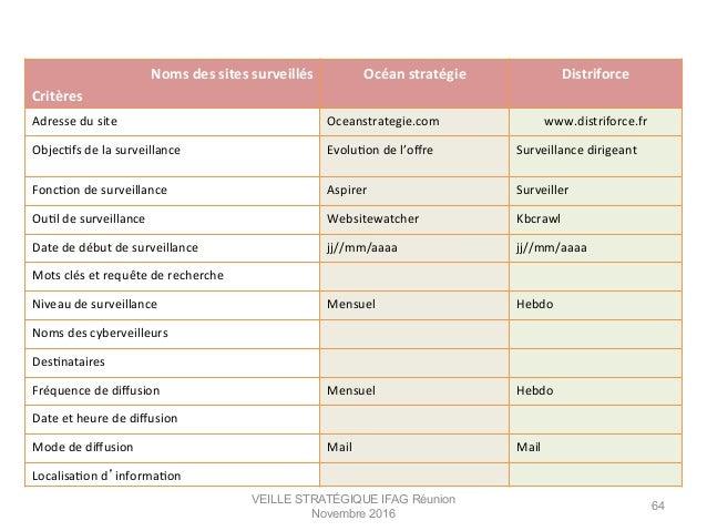 VEILLE STRATÉGIQUE IFAG Réunion Novembre 2016 64 Noms  des  sites  surveillés   Critères   Océan  stratégie  ...