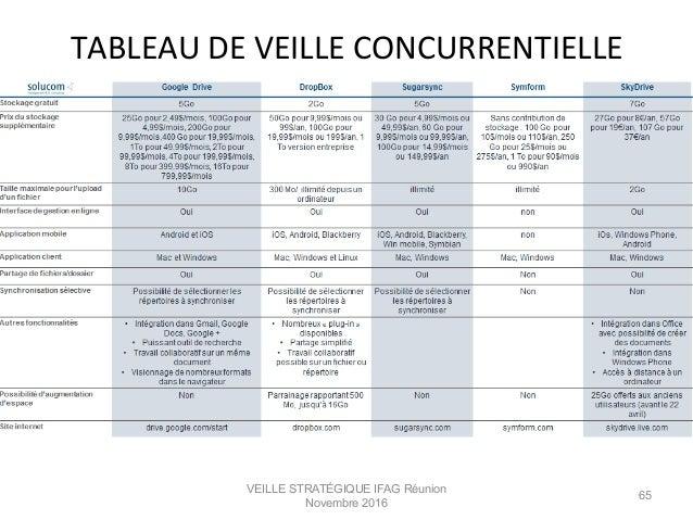 VEILLE STRATÉGIQUE IFAG Réunion Novembre 2016 65 TABLEAU  DE  VEILLE  CONCURRENTIELLE