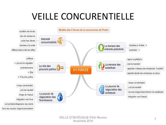 VEILLE  CONCURENTIELLE   VEILLE STRATÉGIQUE IFAG Réunion Novembre 2016 7