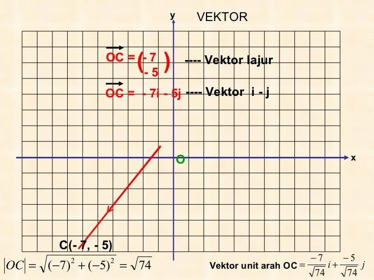 Vektor(tg5) Slide 3