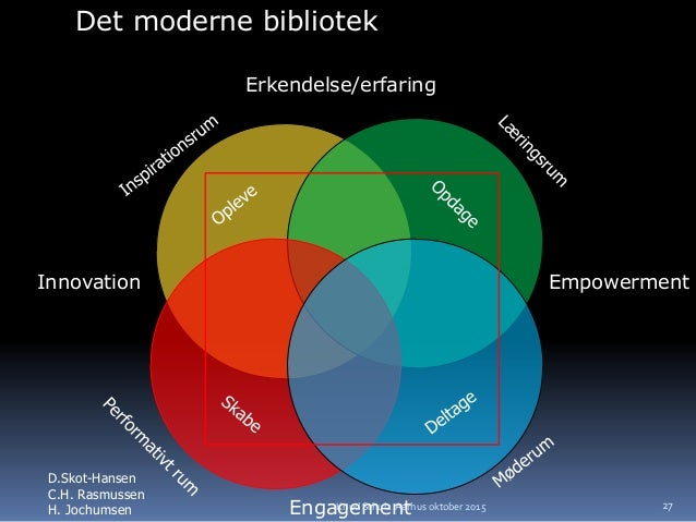 Det moderne bibliotek D.Skot-Hansen C.H. Rasmussen H. Jochumsen Innovation Erkendelse/erfaring Empowerment Engagement 27Kn...