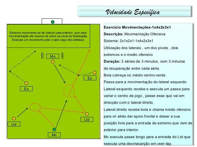 Velocidade EspecíficaVelocidade Específica Exercício Movimentações-1x4x2x3x1 Descrição: Movimentação Ofensiva Sistema: 2x1...