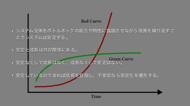 • システム全体をボトルネックの能力や特性に協調させながら改善を繰り返すこ とでシステムは安定する。 • 安定と成長は共存関係にある。 • 安定なくして成長はなく、成長なくして安定はない。 • 安定しているのであれば成長を目指し、不安定なら安定...