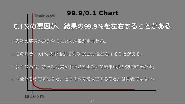 0.1%の要因が、結果の99.9%を左右することがある • 複数の要素が絡み合うことで結果が生まれる。 • その場合、0.1% の要素が結果の 99.9% を左右することがある。 • 多くの場合、誤った前提が修正されるだけで結果は良い方向に転が...
