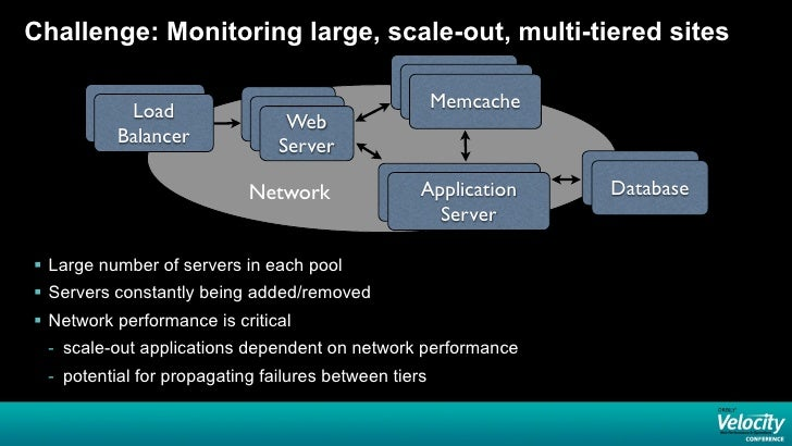 Challenge: Monitoring large, scale-out, multi-tiered sites            Load                                      Memcache  ...
