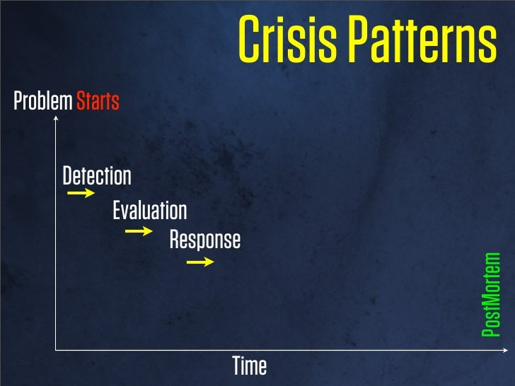 Crisis PatternsProblem Starts      Detection                               PostMortem                  Time