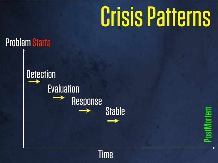 Crisis PatternsProblem Starts      Detection   Evaluation                               PostMortem                  Time