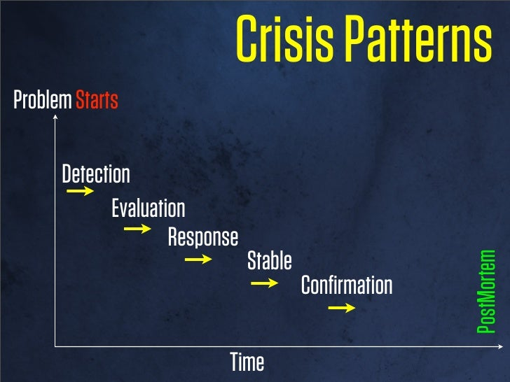 Crisis PatternsProblem Starts      Detection   Evaluation                    Response                               PostMo...