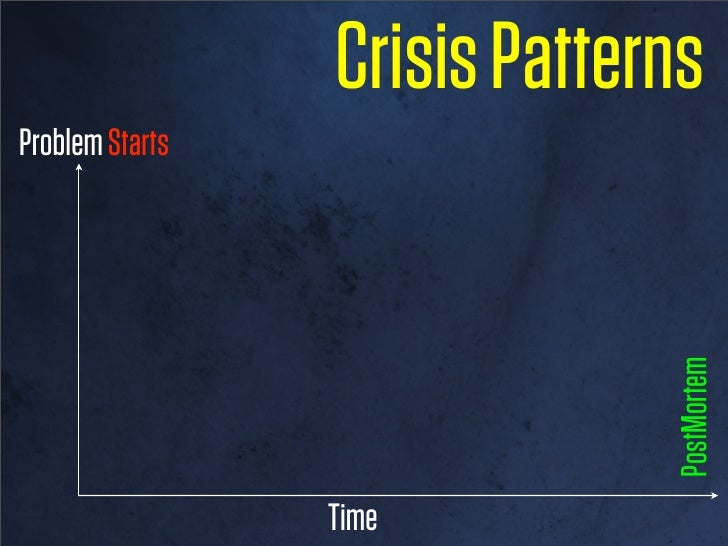 Crisis PatternsProblem Starts      Detection   Evaluation                    Response                          Stable     ...