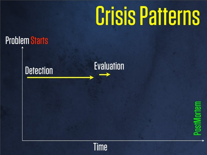 Crisis PatternsProblem Starts                              PostMortem                 Time