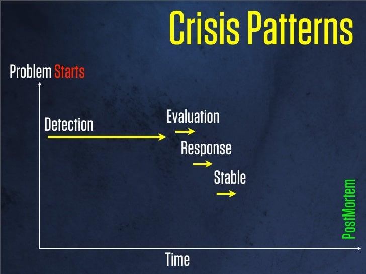 Crisis PatternsProblem Starts      Detection          Evaluation                                    PostMortem            ...