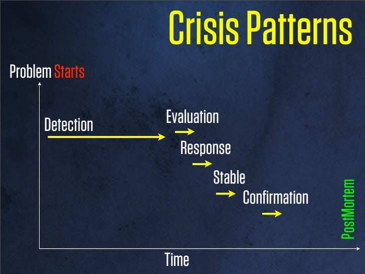 Crisis PatternsProblem Starts      Detection          Evaluation               Response                                   ...