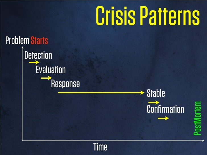 Crisis PatternsProblem Starts      Detection          Evaluation               Response                                 St...