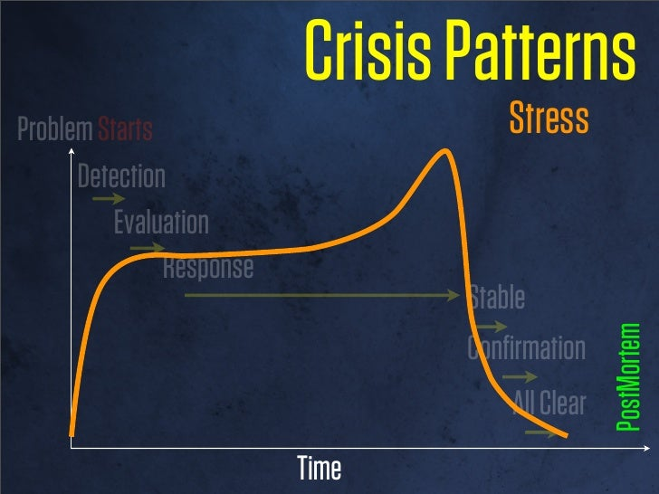 Crisis PatternsForced beyond learned roles