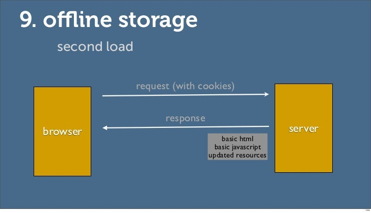 9. offline storage    second load                  request (with cookies)                        response  browser          ...