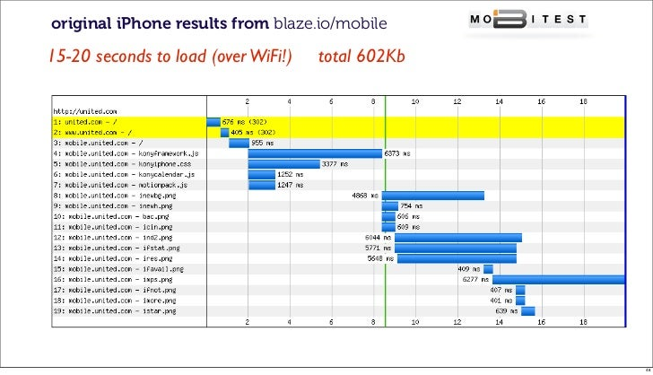 original iPhone results from blaze.io/mobile15-20 seconds to load (over WiFi!)   total 602Kb                              ...