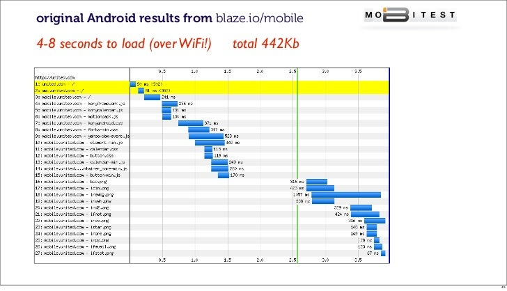 original Android results from blaze.io/mobile4-8 seconds to load (over WiFi!)   total 442Kb                               ...