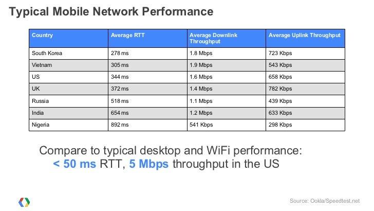 Bandwidth Impact         3G                       LTE                   20 Top sites measured in October, 2011